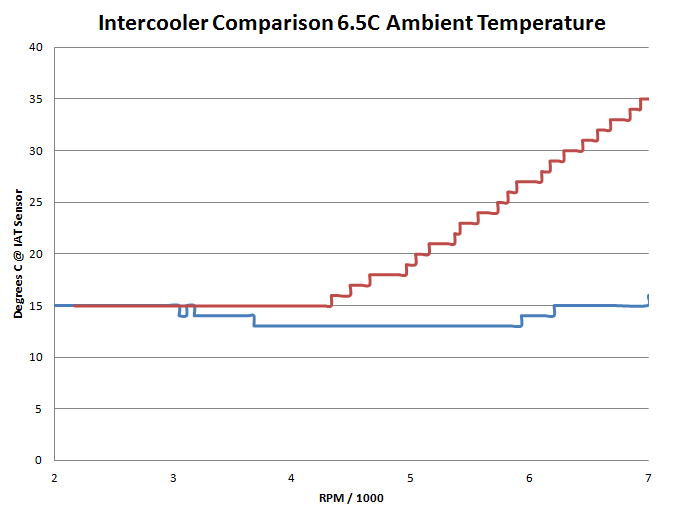 Intercooler Comparison